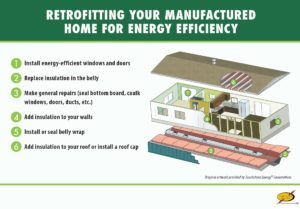 Retrofitting your manufactured home for energy efficiency