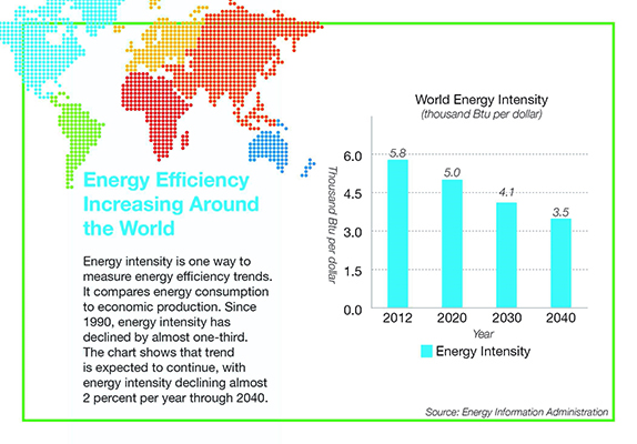 world-energy-intensity-400