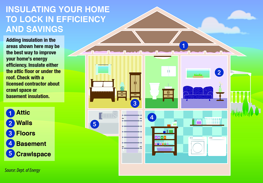Insulate your home to lock in efficiency and savings