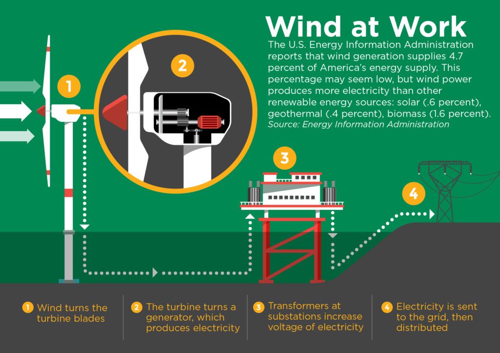 Wind At Work South Central Power