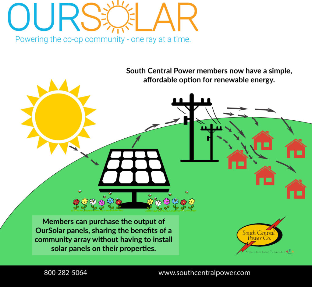 South Central Power members now have a simple, affordable option for renewable energy.