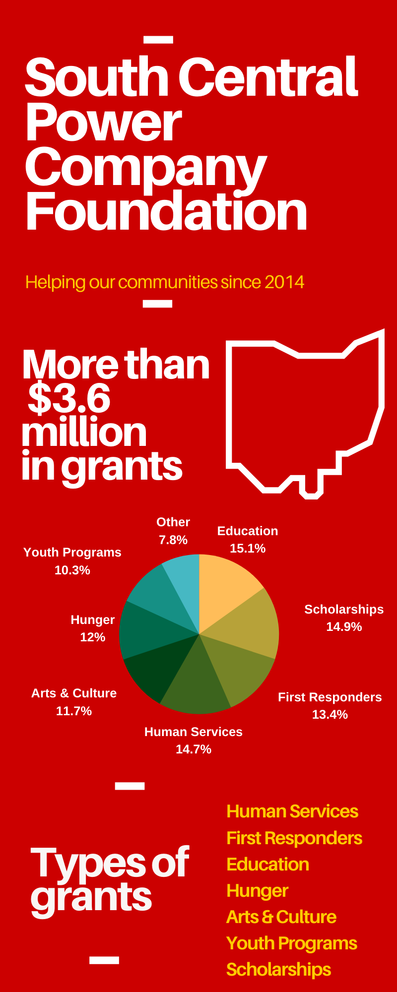 South Central Power Company Foundation Infographic: Helping our communities since 2014. More than $3.6 million in grants. Pie chart: Education 15.1%, Scholarships 14.9%, First Responders 13.4%, Human Services 14.7%, Arts & Culture 11.7%, Hunger 12%, Youth Programs 10.3%, Other 7.8%. Types of grants: human services, first responders, education, hunger, arts & culture, youth programs, scholarships